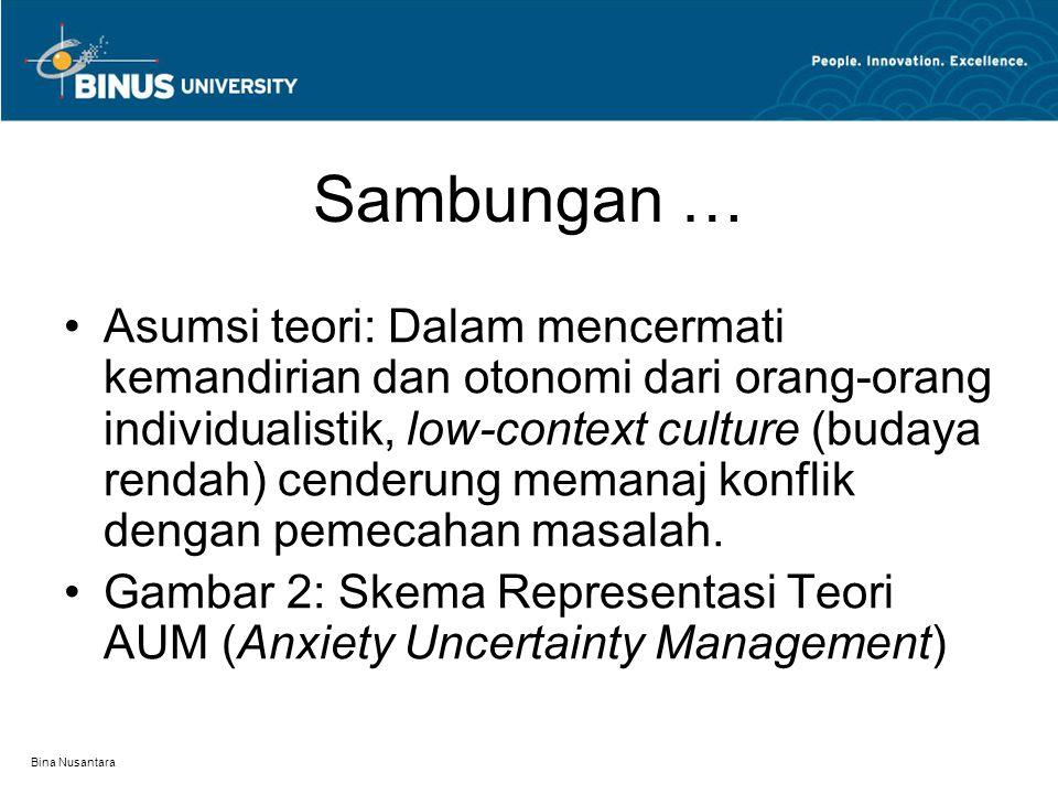 Bina Nusantara Sambungan … Asumsi teori: Dalam mencermati kemandirian dan otonomi dari orang-orang individualistik, low-context culture (budaya rendah