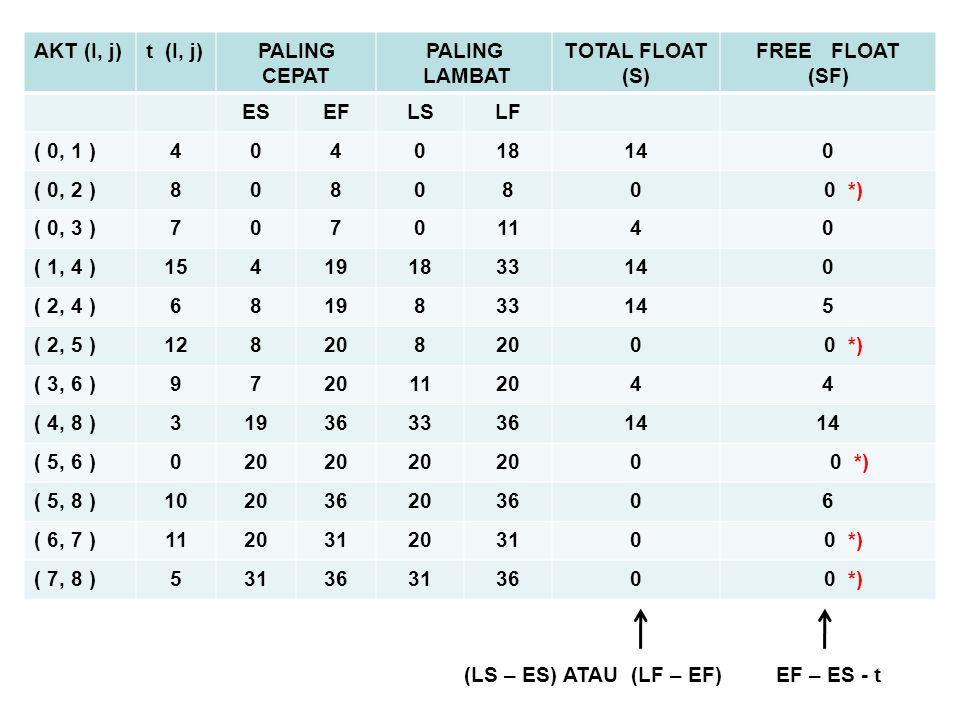 AKT (I, j)t (I, j)PALING CEPAT PALING LAMBAT TOTAL FLOAT (S) FREE FLOAT (SF) ESEFLSLF ( 0, 1 )404018140 ( 0, 2 )808080 0 *) ( 0, 3 )70701140 ( 1, 4 )1