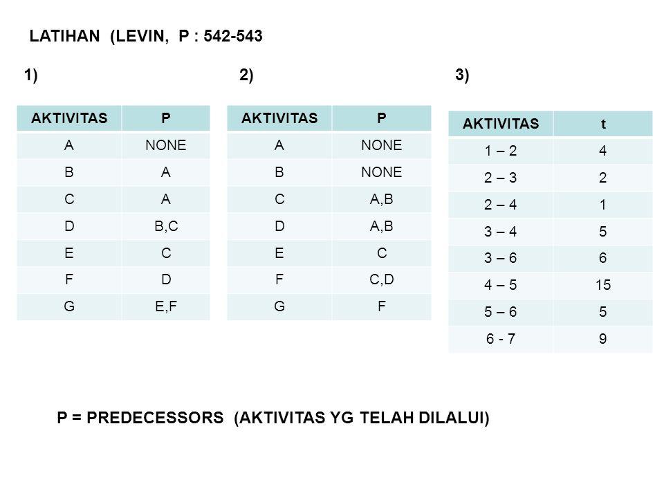 LATIHAN (LEVIN, P : 542-543 AKTIVITASP ANONE BA CA DB,C EC FD GE,F P = PREDECESSORS (AKTIVITAS YG TELAH DILALUI) AKTIVITASP ANONE B CA,B D EC FC,D GF