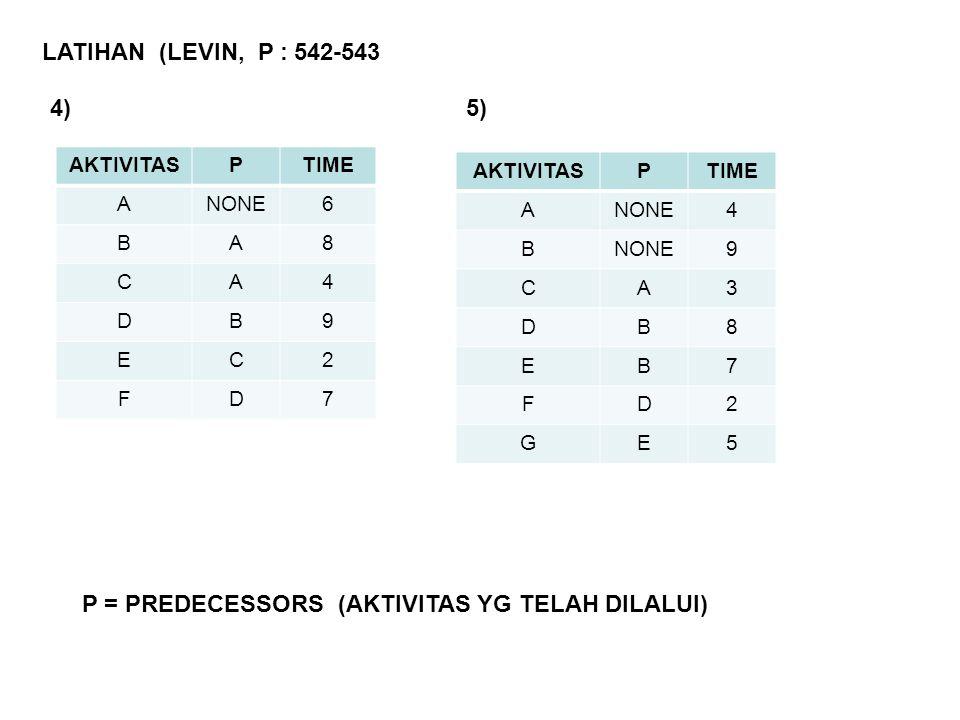 LATIHAN (LEVIN, P : 542-543 AKTIVITASPTIME ANONE6 BA8 CA4 DB9 EC2 FD7 P = PREDECESSORS (AKTIVITAS YG TELAH DILALUI) AKTIVITASPTIME ANONE4 B 9 CA3 DB8