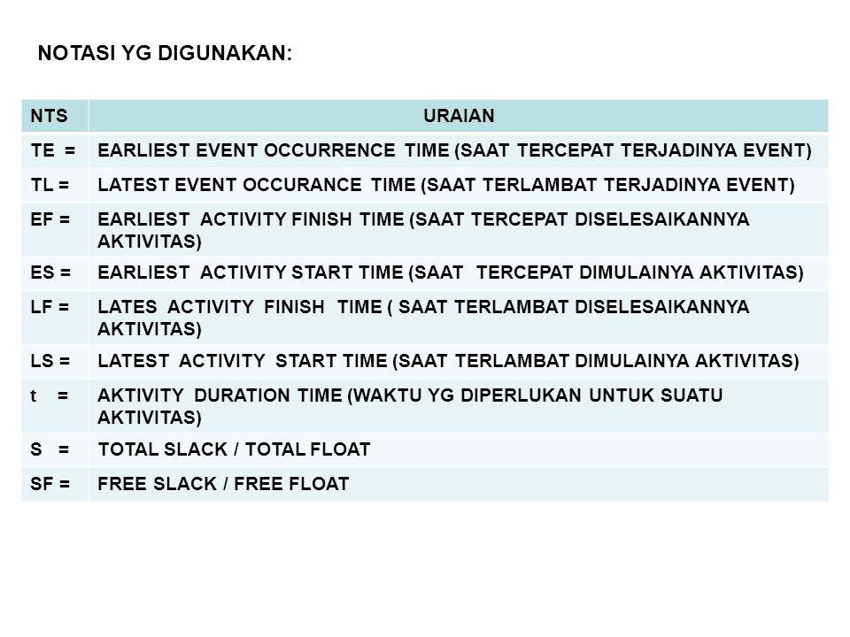 NOTASI YG DIGUNAKAN: NTSURAIAN TE =EARLIEST EVENT OCCURRENCE TIME (SAAT TERCEPAT TERJADINYA EVENT) TL =LATEST EVENT OCCURANCE TIME (SAAT TERLAMBAT TER