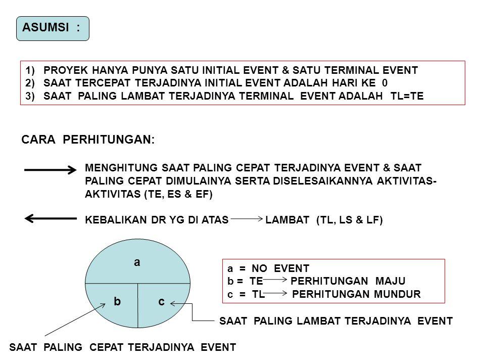 ASUMSI : 1)PROYEK HANYA PUNYA SATU INITIAL EVENT & SATU TERMINAL EVENT 2)SAAT TERCEPAT TERJADINYA INITIAL EVENT ADALAH HARI KE 0 3)SAAT PALING LAMBAT