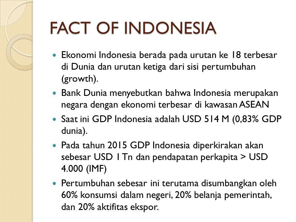FACT OF INDONESIA Ekonomi Indonesia berada pada urutan ke 18 terbesar di Dunia dan urutan ketiga dari sisi pertumbuhan (growth).