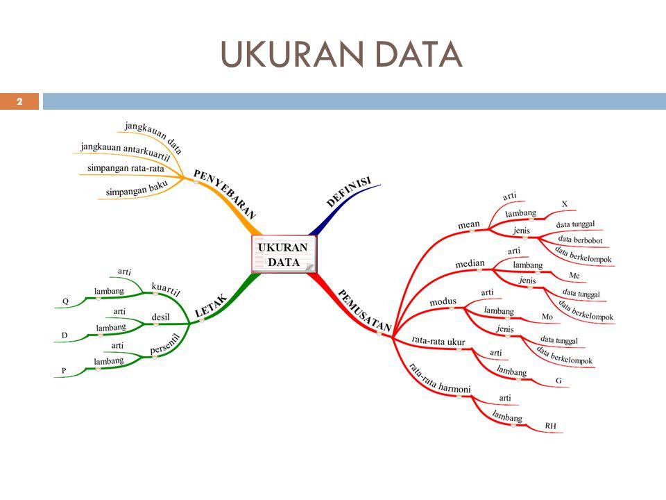 KUARTIL  Definisi Kuartil adalah tiga buah titik data yang membagi sekumpulan data yang telah diurutkan menjadi empat bagian sama besar.