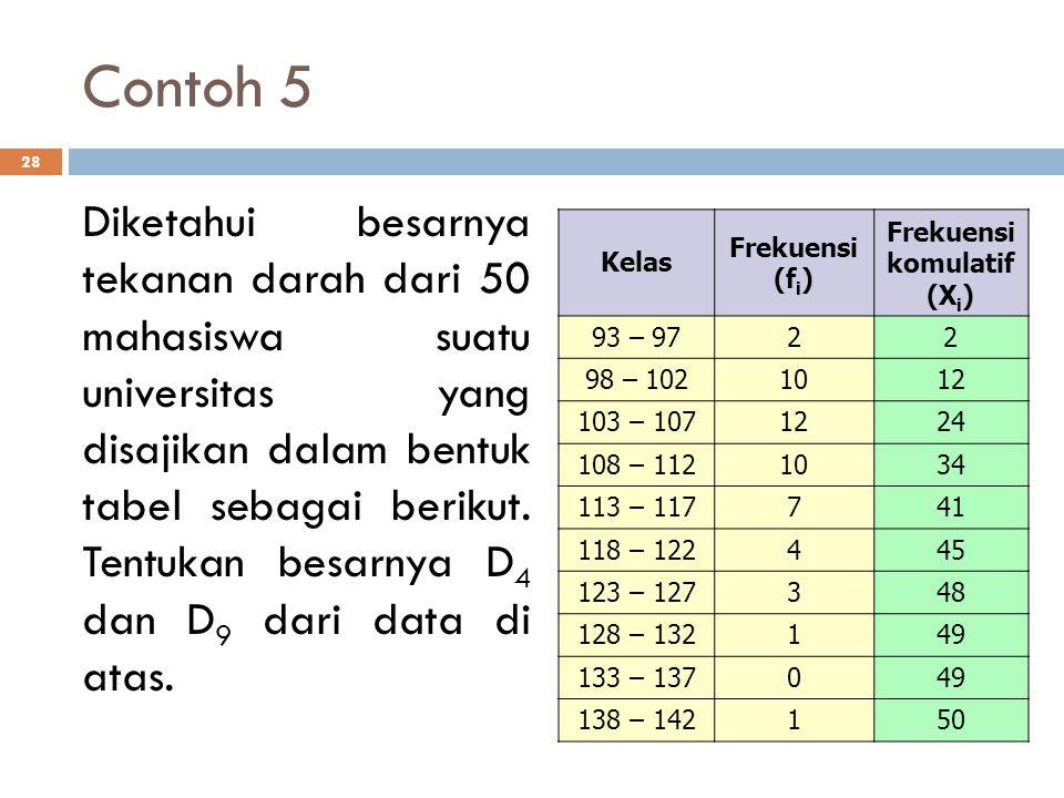 Contoh 5 28 Diketahui besarnya tekanan darah dari 50 mahasiswa suatu universitas yang disajikan dalam bentuk tabel sebagai berikut. Tentukan besarnya