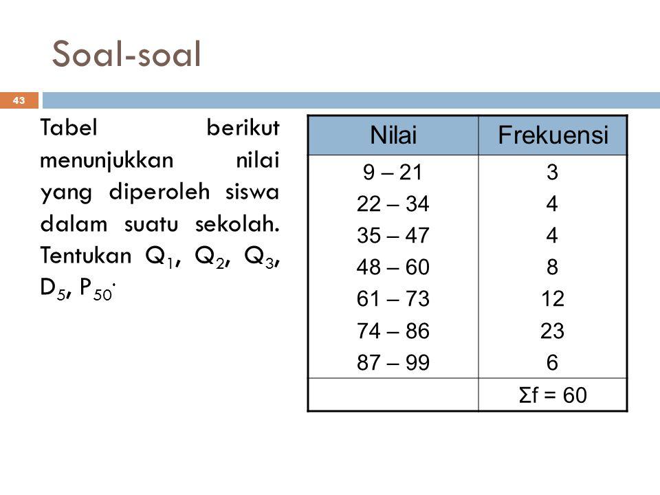Soal-soal 43 Tabel berikut menunjukkan nilai yang diperoleh siswa dalam suatu sekolah. Tentukan Q 1, Q 2, Q 3, D 5, P 50. NilaiFrekuensi 9 – 21 22 – 3