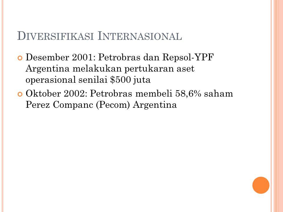 D IVERSIFIKASI I NTERNASIONAL Desember 2001: Petrobras dan Repsol-YPF Argentina melakukan pertukaran aset operasional senilai $500 juta Oktober 2002: Petrobras membeli 58,6% saham Perez Companc (Pecom) Argentina