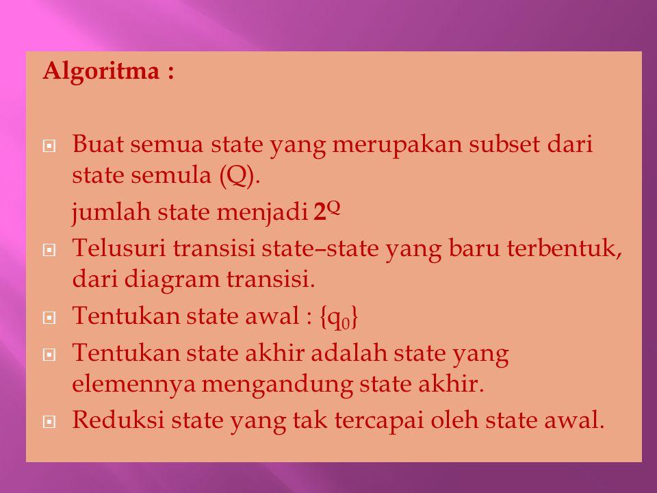 Algoritma :  Buat semua state yang merupakan subset dari state semula (Q). jumlah state menjadi 2 Q  Telusuri transisi state–state yang baru terbent