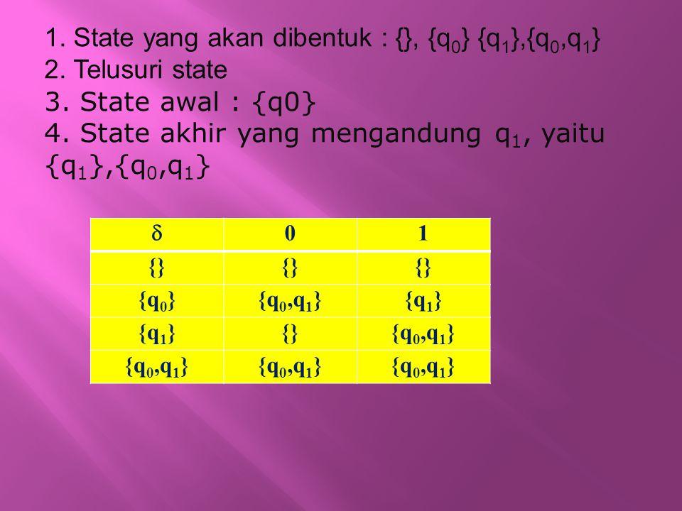 1. State yang akan dibentuk : {}, {q 0 } {q 1 },{q 0,q 1 } 2. Telusuri state 3. State awal : {q0} 4. State akhir yang mengandung q 1, yaitu {q 1 },{q