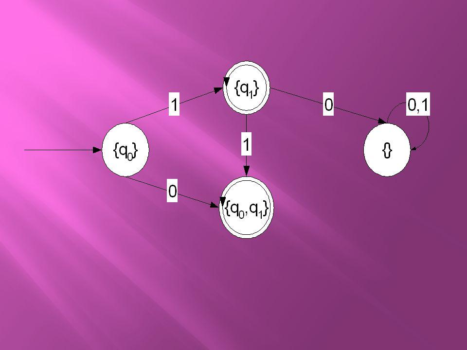 Contoh : Ubahlah NFA berikut menjadi DFA  M={{q 0,q 1,q 2 }, {p,r}, , q 0,{q 1 }} dengan tabel transisi  pr q0q0 {q 1,q 2 }{} q1q1 {q 2 } q2q2 {q 1 }