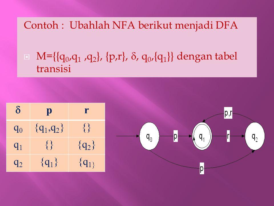 1.State yang akan dibentuk : {}, {q 0 } {q 1 },{q 2 }, {q 0,q 1 }, {q 0,q 2 }, {q 1,q 2 }, {q 0,q 1,q 2 } 2.Telusuri state:  pr {} {q 0 }{q 1,q 2 }{} {q 1 }{}{q 2 } {q 1 } {q 0,q 1 }{q 1,q 2 }{q 2 } {q 0,q 2 }{q 1,q 2 }{q 1 } {q 1,q 2 }{q 1 }{q 1,q 2 } {q 0,q 1,q 2 }{q 1,q 2 }