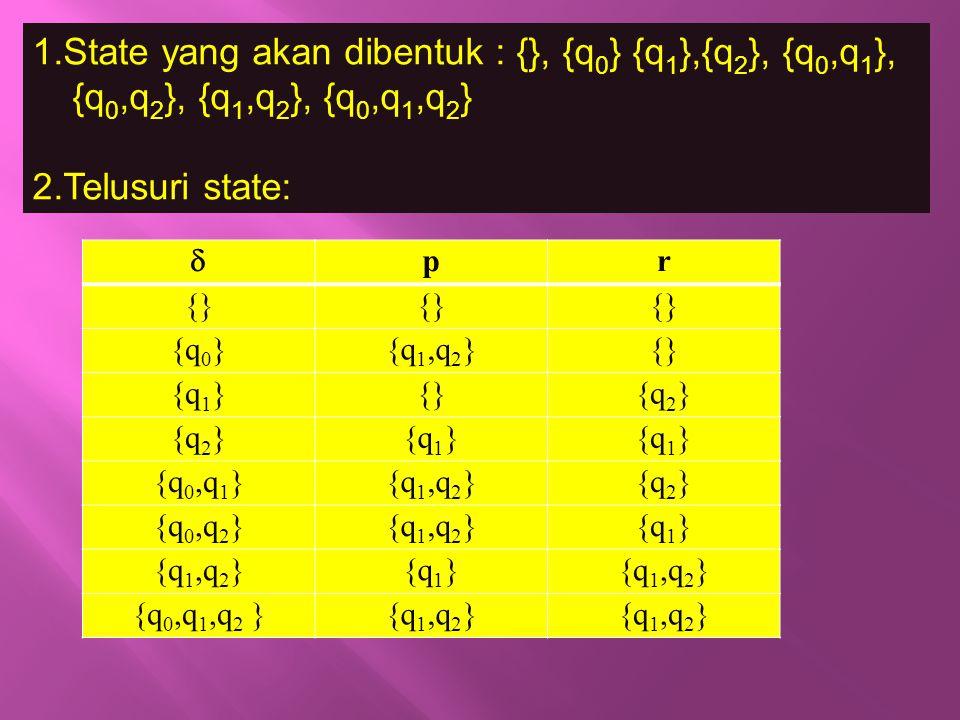 1.State yang akan dibentuk : {}, {q 0 } {q 1 },{q 2 }, {q 0,q 1 }, {q 0,q 2 }, {q 1,q 2 }, {q 0,q 1,q 2 } 2.Telusuri state:  pr {} {q 0 }{q 1,q 2 }{}