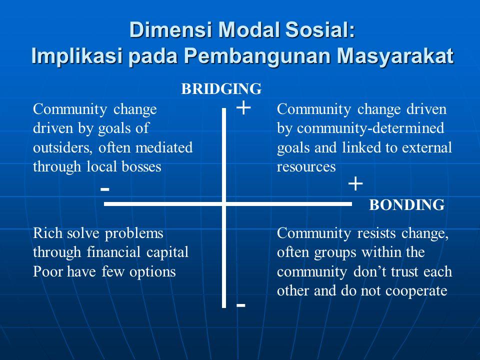Dimensi Modal Sosial: Implikasi pada Pembangunan Masyarakat BRIDGING + - BONDING - + Community change driven by goals of outsiders, often mediated thr