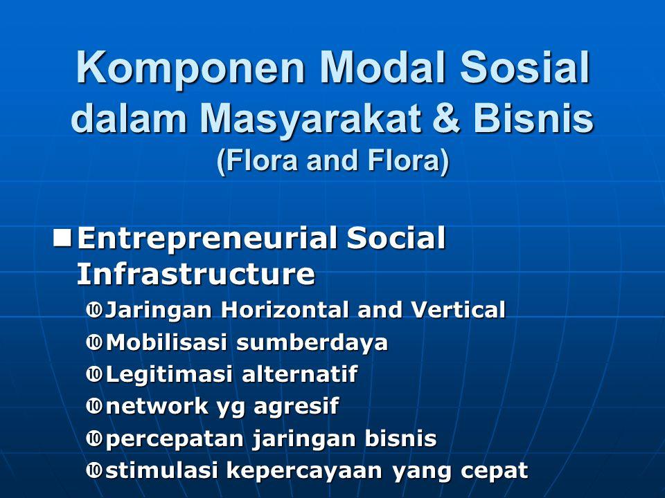 Komponen Modal Sosial dalam Masyarakat & Bisnis (Flora and Flora) Entrepreneurial Social Infrastructure Entrepreneurial Social Infrastructure  Jaring