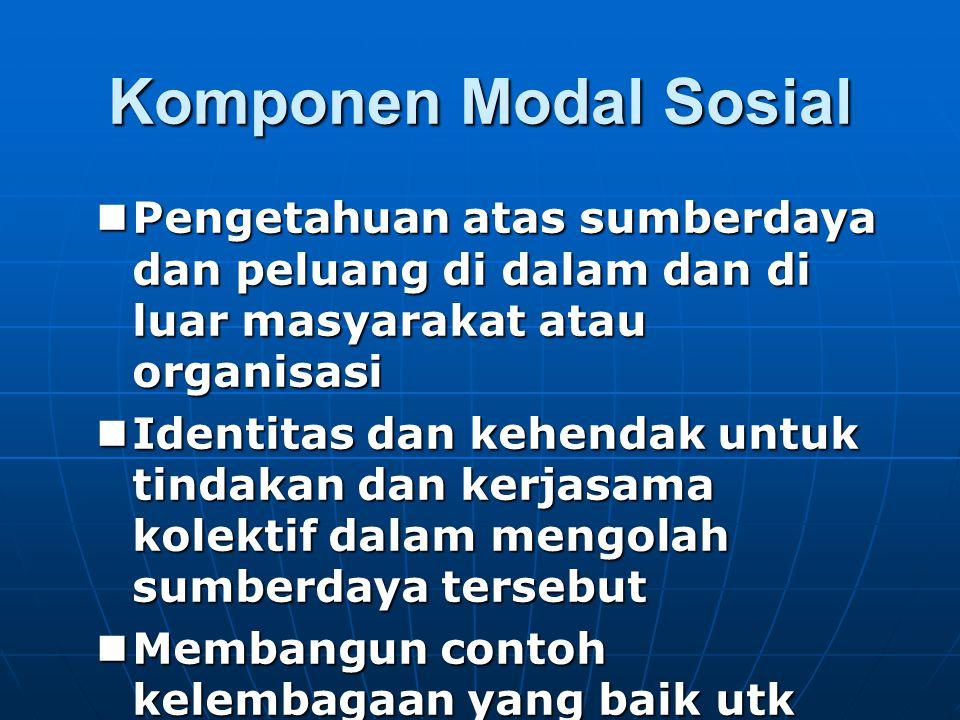 Komponen Modal Sosial Pengetahuan atas sumberdaya dan peluang di dalam dan di luar masyarakat atau organisasi Pengetahuan atas sumberdaya dan peluang di dalam dan di luar masyarakat atau organisasi Identitas dan kehendak untuk tindakan dan kerjasama kolektif dalam mengolah sumberdaya tersebut Identitas dan kehendak untuk tindakan dan kerjasama kolektif dalam mengolah sumberdaya tersebut Membangun contoh kelembagaan yang baik utk investasi modal sosial Membangun contoh kelembagaan yang baik utk investasi modal sosial Inward looking dan outward looking yang seimbang Inward looking dan outward looking yang seimbang bonding dan bridging yang selaras bonding dan bridging yang selaras