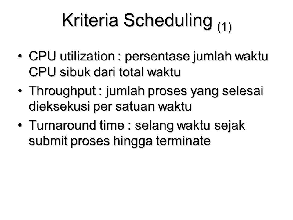 Kriteria Scheduling (1) CPU utilization : persentase jumlah waktu CPU sibuk dari total waktuCPU utilization : persentase jumlah waktu CPU sibuk dari t