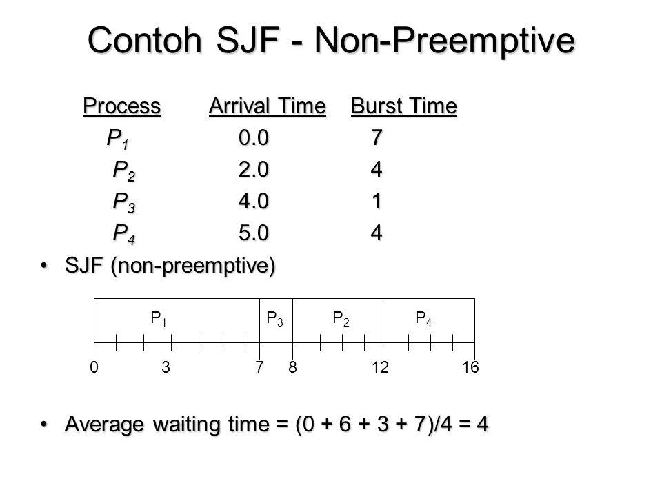 Contoh SJF - Non-Preemptive Process Arrival Time Burst Time Process Arrival Time Burst Time P 1 0.07 P 2 2.04 P 2 2.04 P 3 4.01 P 3 4.01 P 4 5.04 P 4