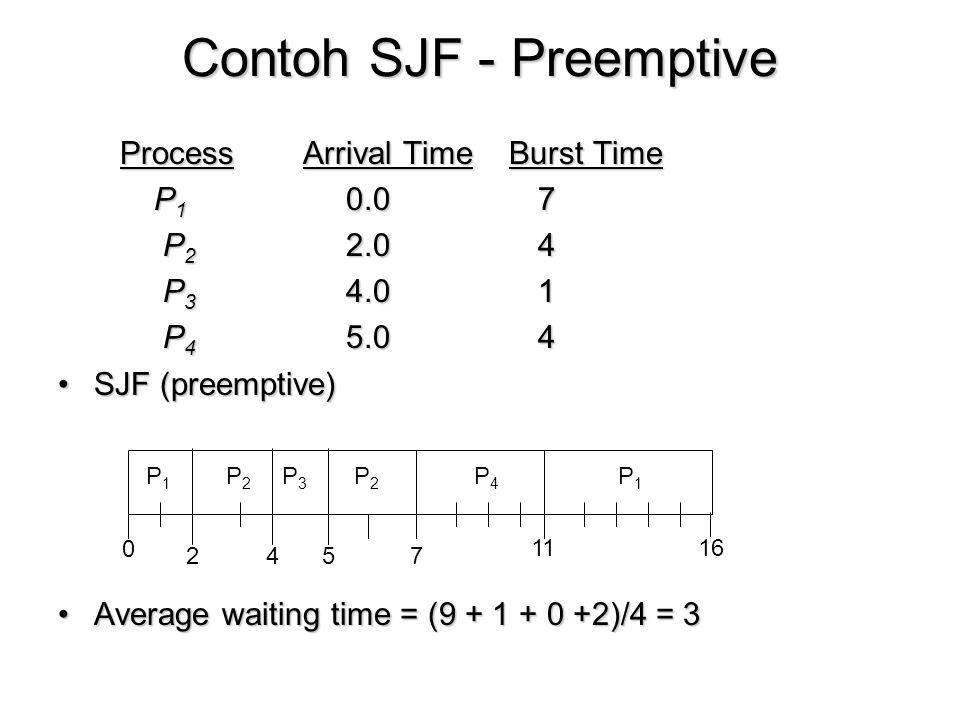 Contoh SJF - Preemptive Process Arrival Time Burst Time Process Arrival Time Burst Time P 1 0.07 P 2 2.04 P 2 2.04 P 3 4.01 P 3 4.01 P 4 5.04 P 4 5.04