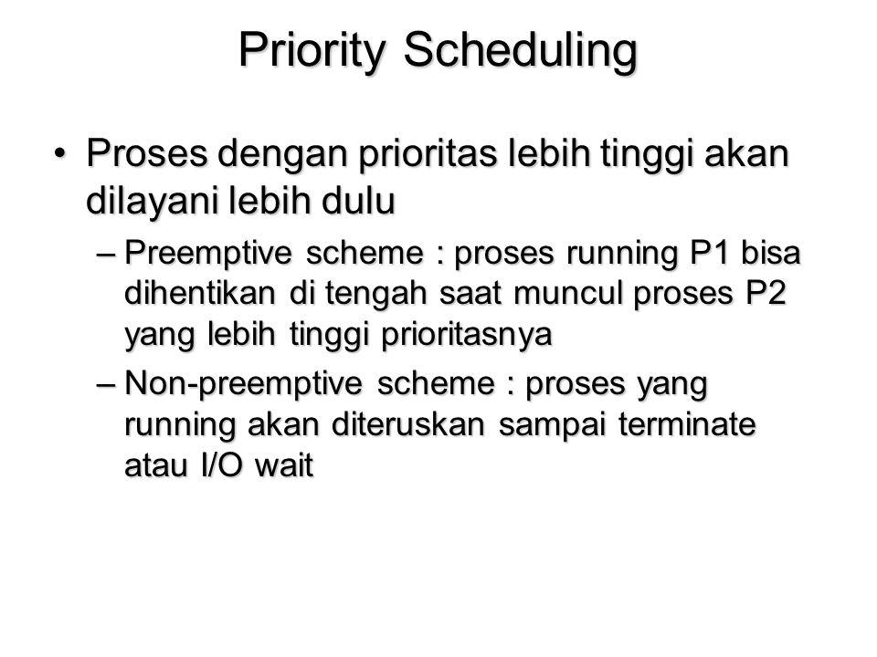 Priority Scheduling Proses dengan prioritas lebih tinggi akan dilayani lebih duluProses dengan prioritas lebih tinggi akan dilayani lebih dulu –Preemp