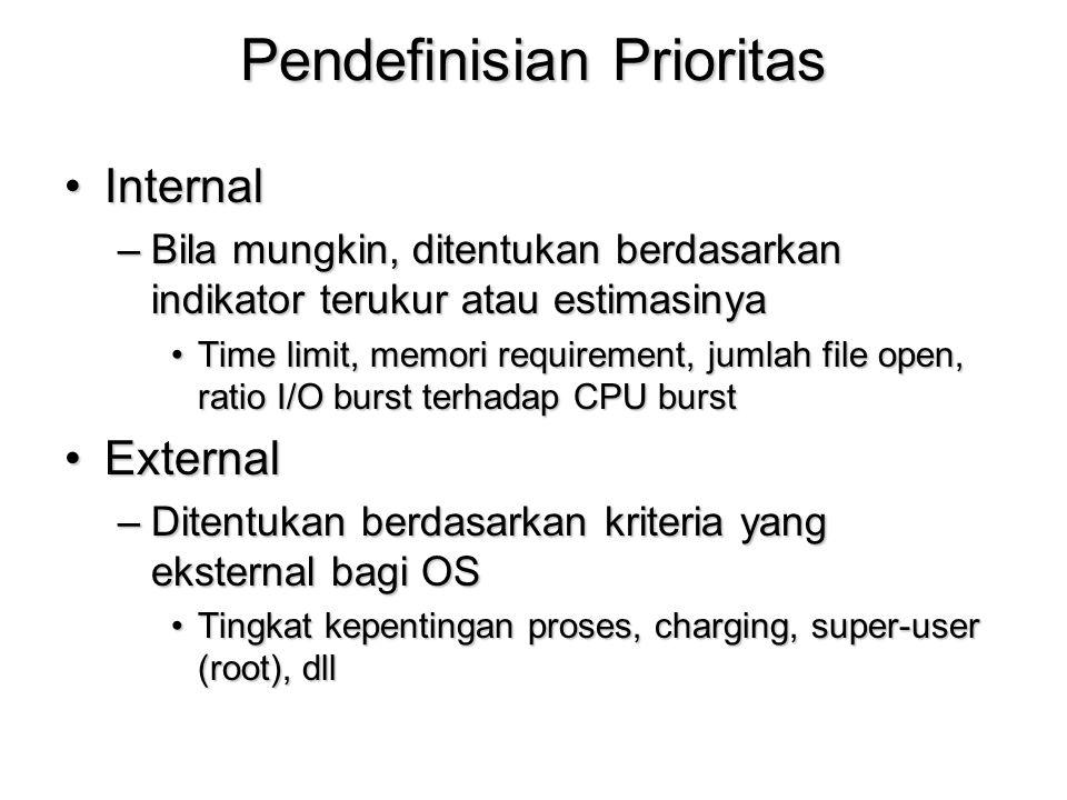 Pendefinisian Prioritas InternalInternal –Bila mungkin, ditentukan berdasarkan indikator terukur atau estimasinya Time limit, memori requirement, juml