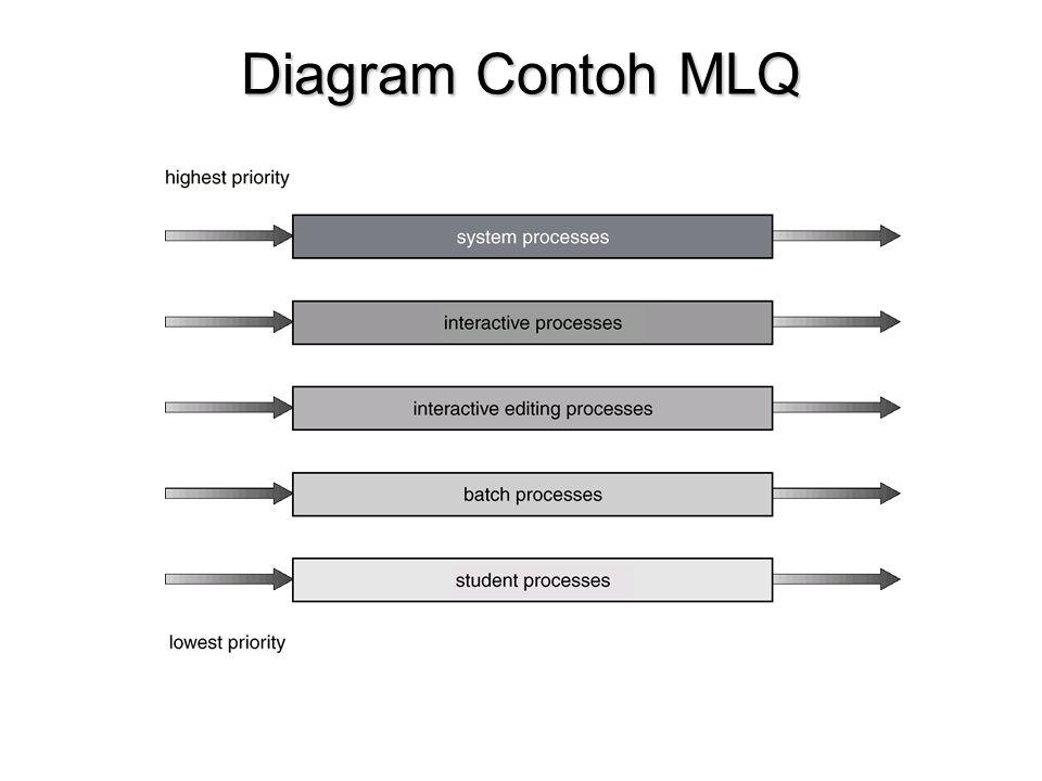 Diagram Contoh MLQ