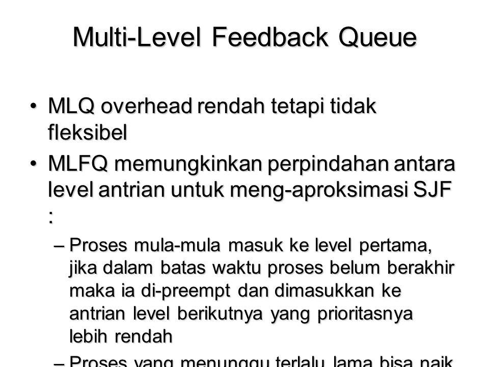 Multi-Level Feedback Queue MLQ overhead rendah tetapi tidak fleksibelMLQ overhead rendah tetapi tidak fleksibel MLFQ memungkinkan perpindahan antara l