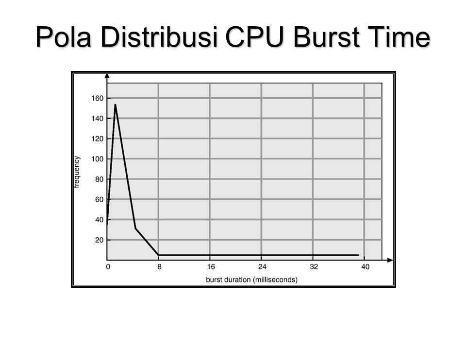 First Come, First-Served (FCFS) Proses yang merequest CPU lebih dulu adalah yang dilayani terlebih dahuluProses yang merequest CPU lebih dulu adalah yang dilayani terlebih dahulu Jika suatu proses running menjadi ready maka ia antri lagi dibelakangJika suatu proses running menjadi ready maka ia antri lagi dibelakang Performance : waktu tunggu rata-rata lama serta akan bervariasi jika burst time amat bervariasiPerformance : waktu tunggu rata-rata lama serta akan bervariasi jika burst time amat bervariasi