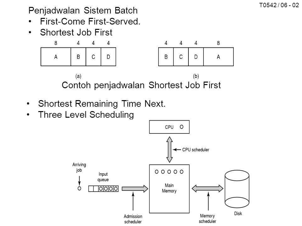 T0542 / 06 - 02 Penjadwalan Sistem Batch First-Come First-Served.
