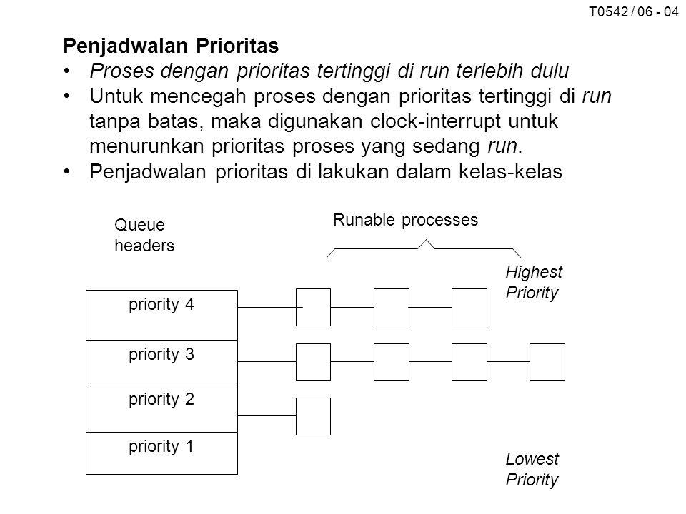 T0542 / 06 - 04 Penjadwalan Prioritas Proses dengan prioritas tertinggi di run terlebih dulu Untuk mencegah proses dengan prioritas tertinggi di run t