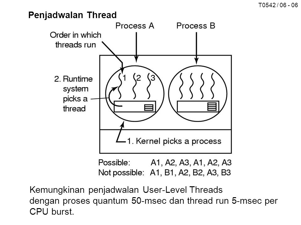 T0542 / 06 - 06 Penjadwalan Thread Kemungkinan penjadwalan User-Level Threads dengan proses quantum 50-msec dan thread run 5-msec per CPU burst.