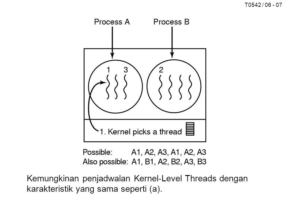 T0542 / 06 - 07 Kemungkinan penjadwalan Kernel-Level Threads dengan karakteristik yang sama seperti (a).