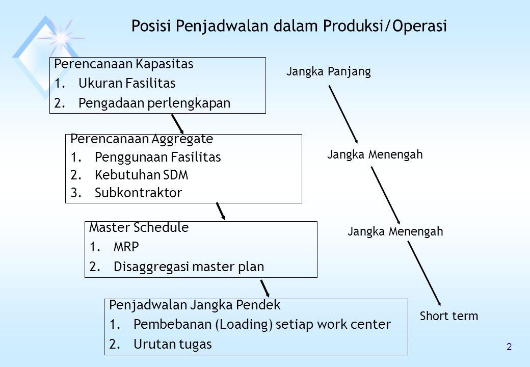 Perencanaan Kapasitas 1.Ukuran Fasilitas 2.Pengadaan perlengkapan Perencanaan Aggregate 1.Penggunaan Fasilitas 2.Kebutuhan SDM 3.Subkontraktor Master