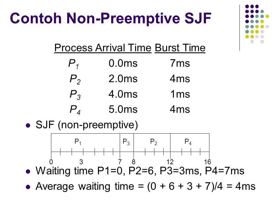Contoh Non-Preemptive SJF ProcessArrival TimeBurst Time P 1 0.0ms7ms P 2 2.0ms4ms P 3 4.0ms1ms P 4 5.0ms4ms SJF (non-preemptive) Waiting time P1=0, P2