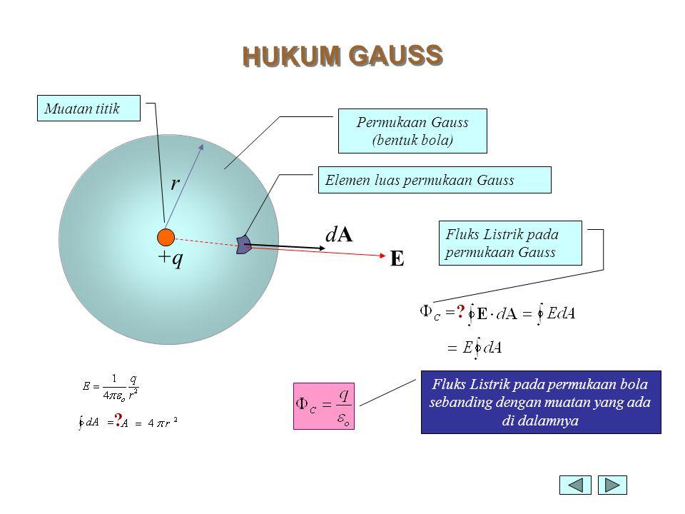 HUKUM GAUSS r +q dAdA E Permukaan Gauss (bentuk bola) Elemen luas permukaan Gauss Muatan titik ? Fluks Listrik pada permukaan Gauss ? Fluks Listrik pa