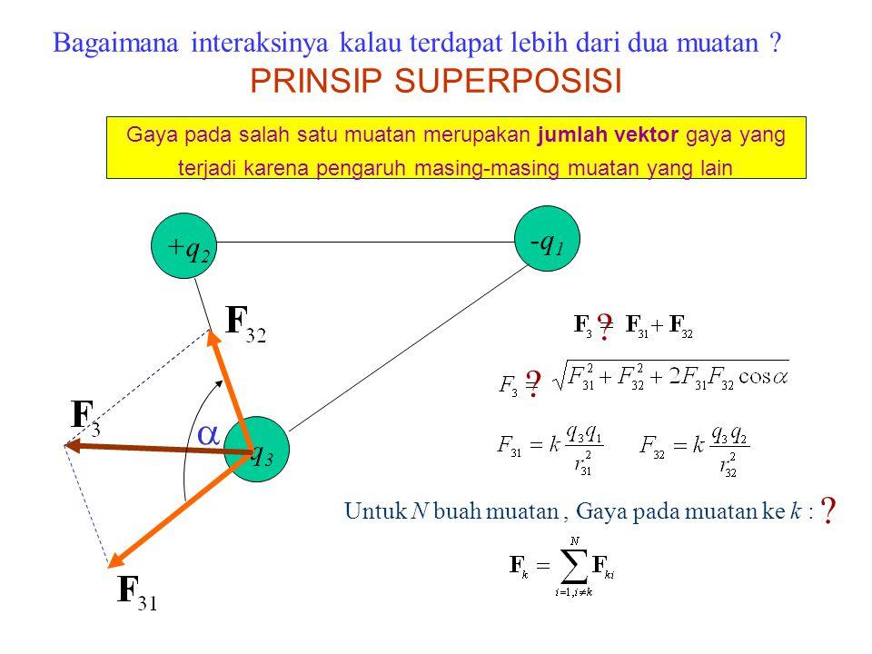 +q 2 -q 1 -q 3  ? ? Untuk N buah muatan, Gaya pada muatan ke k : ? Gaya pada salah satu muatan merupakan jumlah vektor gaya yang terjadi karena penga