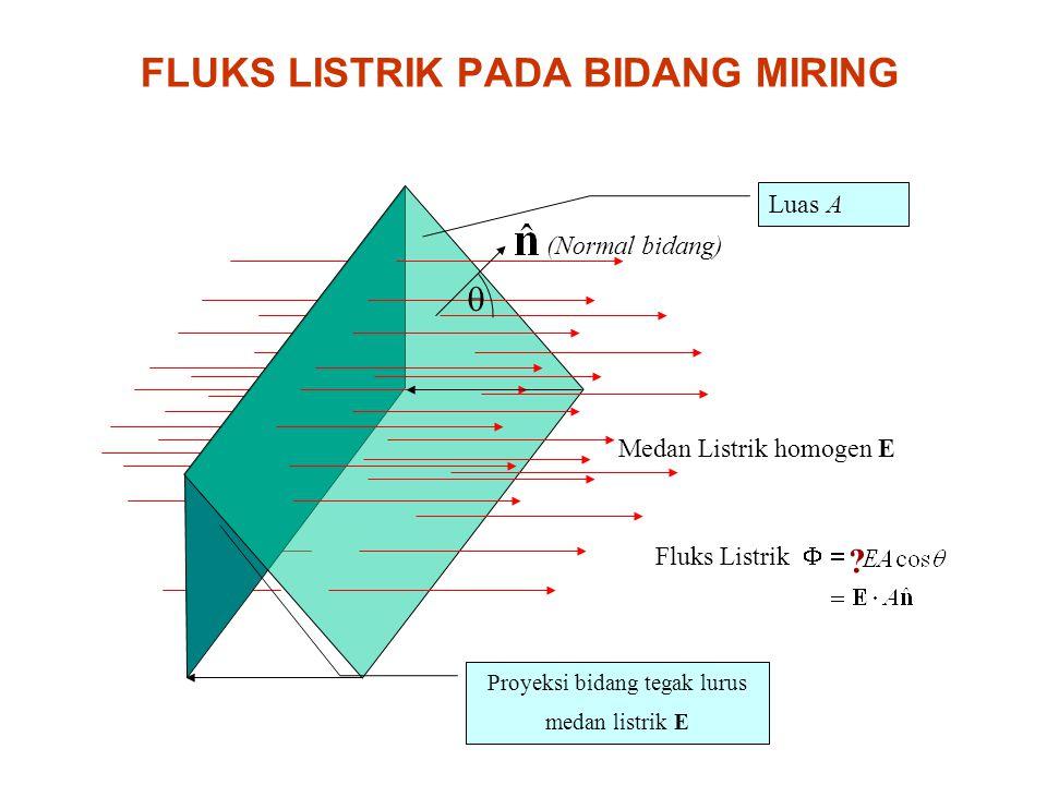 Luas A  Medan Listrik homogen E Proyeksi bidang tegak lurus medan listrik E Fluks Listrik  ? (Normal bidang) FLUKS LISTRIK PADA BIDANG MIRING