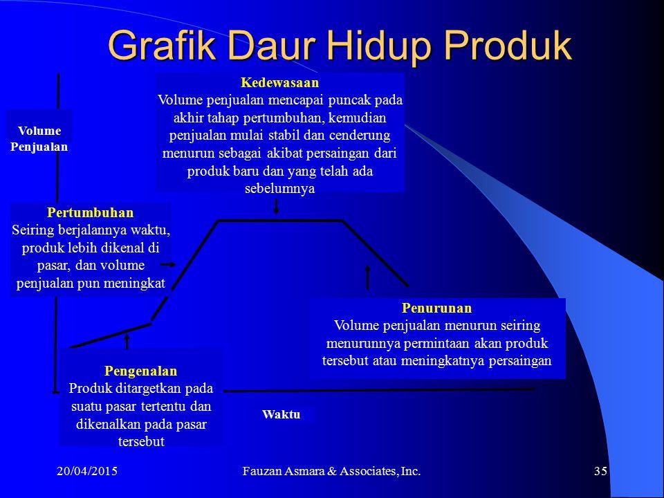 Daur Hidup Produk 20/04/201534 1.Tahap pengenalan, yaitu tahap ketika pertama kali produk dikenalkan di pasar. 2.Tahap pertumbuhan, yaitu Penjualan mu