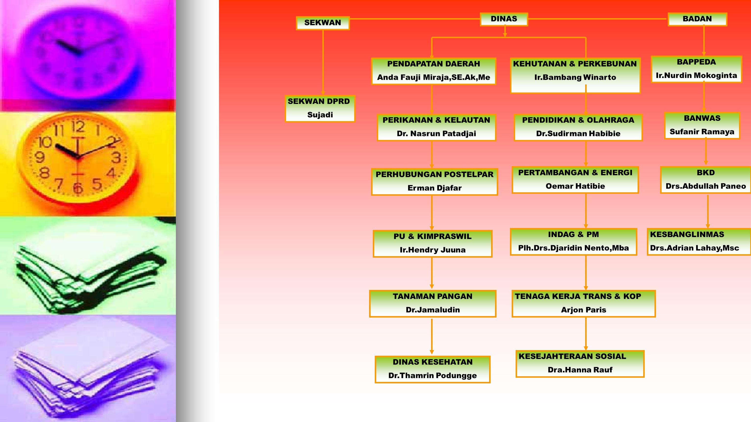 STRUKTUR PEMERINTAH PROVINSI GORONTALO GUBERNUR Ir.Fadel Muhammad Asisten 2 Bonie Oitoe Asisten 3 Drs.