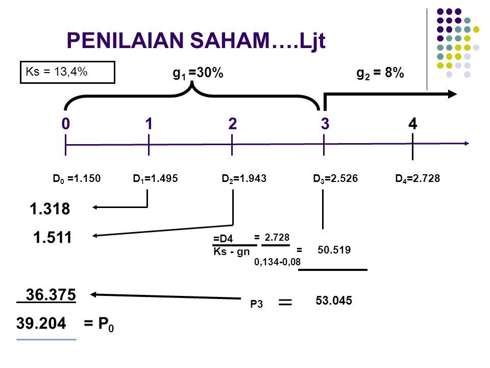 P3 0 1.318 1.511 36.375 1234 39.204 = P 0 g 2 = 8% D 0 =1.150 D 1 =1.495D 2 =1.943 D 3 =2.526 D 4 =2.728  g 1 =30% 53.045 PENILAIAN SAHAM….Ljt = 2.72