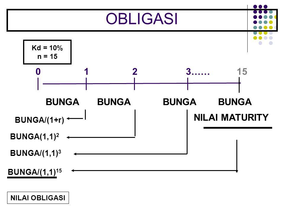 OBLIGASI 0 BUNGA/(1+r) BUNGA(1,1) 2 BUNGA/(1,1) 3 BUNGA/(1,1) 15 123……15 BUNGABUNGA BUNGA BUNGA NILAI MATURITY NILAI OBLIGASI Kd = 10% n = 15