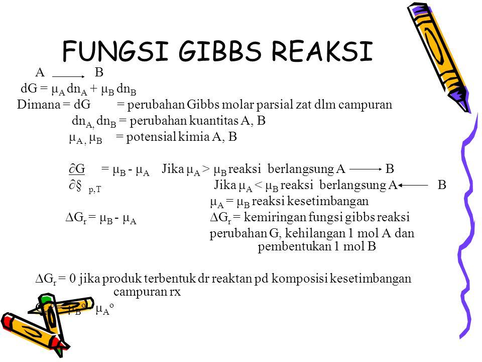 FUNGSI GIBBS REAKSI A B dG = μ A dn A + μ B dn B Dimana = dG = perubahan Gibbs molar parsial zat dlm campuran dn A, dn B = perubahan kuantitas A, B μ A, μ B = potensial kimia A, B ∂G = μ B - μ A Jika μ A > μ B reaksi berlangsung A B ∂§ p,T Jika μ A < μ B reaksi berlangsung A B μ A = μ B reaksi kesetimbangan  G r = μ B - μ A  G r = kemiringan fungsi gibbs reaksi perubahan G, kehilangan 1 mol A dan pembentukan 1 mol B  G r = 0 jika produk terbentuk dr reaktan pd komposisi kesetimbangan campuran rx G r o = μ B o - μ A o