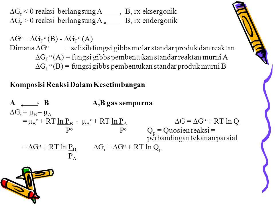  G r < 0 reaksi berlangsung A B, rx eksergonik  G r > 0 reaksi berlangsung A B, rx endergonik  G o =  G f o (B) -  G f o (A) Dimana  G o = selisih fungsi gibbs molar standar produk dan reaktan  G f o (A) = fungsi gibbs pembentukan standar reaktan murni A  G f o (B) = fungsi gibbs pembentukan standar produk murni B Komposisi Reaksi Dalam Kesetimbangan A BA,B gas sempurna  G r = μ B – μ A = μ B o + RT ln P B - μ A o + RT ln P A ∆G = ∆G o + RT ln Q P o P o Q p = Quosien reaksi = perbandingan tekanan parsial = ∆G o + RT ln P B  G r = ∆G o + RT ln Q p P A