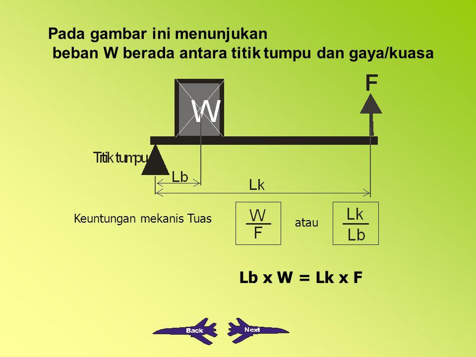 W = Beban satuan Newton F = Gaya / Kuasa satuan Newton Lb= Lengan beban satuan meter Lk= Lengan kuasa satuan meter Lk = jarak titik tumpu sampai denga