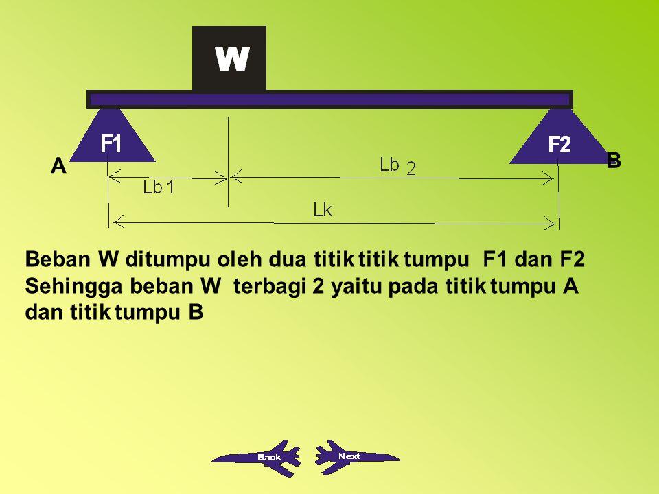 Beban W ditumpu oleh dua titik titik tumpu F1 dan F2 Sehingga beban W terbagi 2 yaitu pada titik tumpu A dan titik tumpu B B A