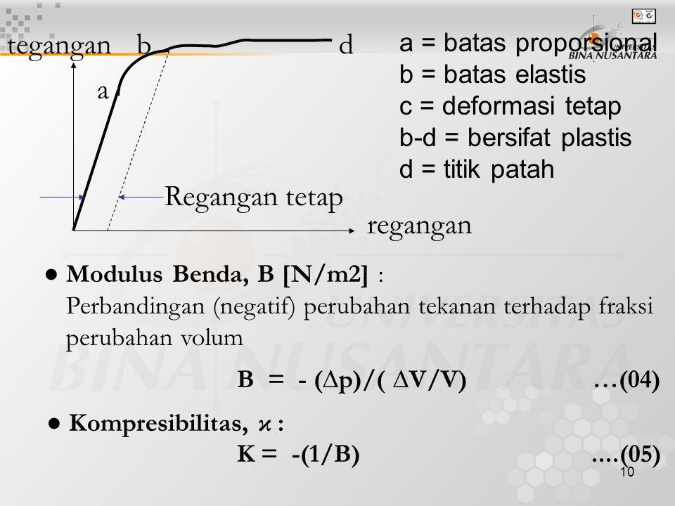 11 ● Modulus Geser (modulus luncur).