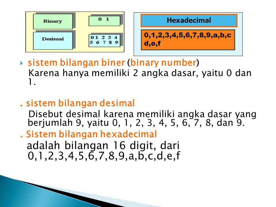  sistem bilangan biner (binary number) Karena hanya memiliki 2 angka dasar, yaitu 0 dan 1.. sistem bilangan desimal Disebut desimal karena memiliki a