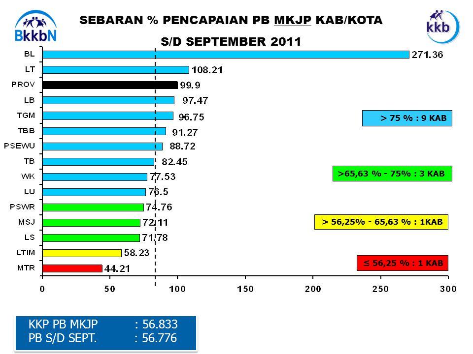 SEBARAN % PENCAPAIAN PB MKJP KAB/KOTA S/D SEPTEMBER 2011 KKP PB MKJP : 56.833 PB S/D SEPT.