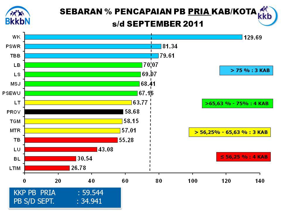 SEBARAN % PENCAPAIAN PB PRIA KAB/KOTA s/d SEPTEMBER 2011 KKP PB PRIA : 59.544 PB S/D SEPT.