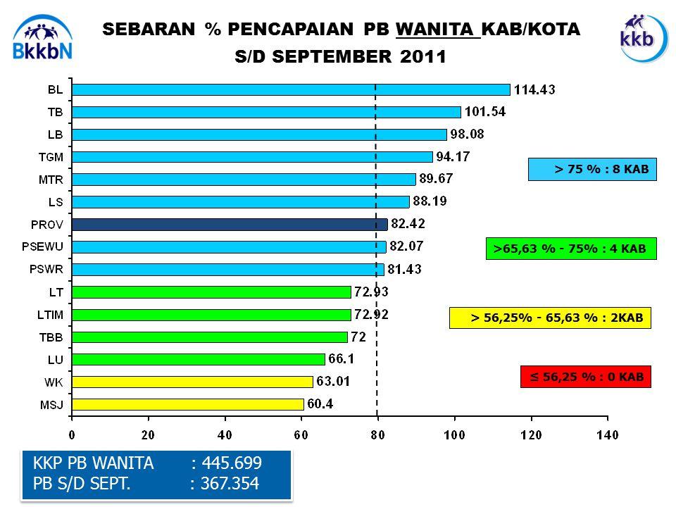 SEBARAN % PENCAPAIAN PB WANITA KAB/KOTA S/D SEPTEMBER 2011 KKP PB WANITA : 445.699 PB S/D SEPT.