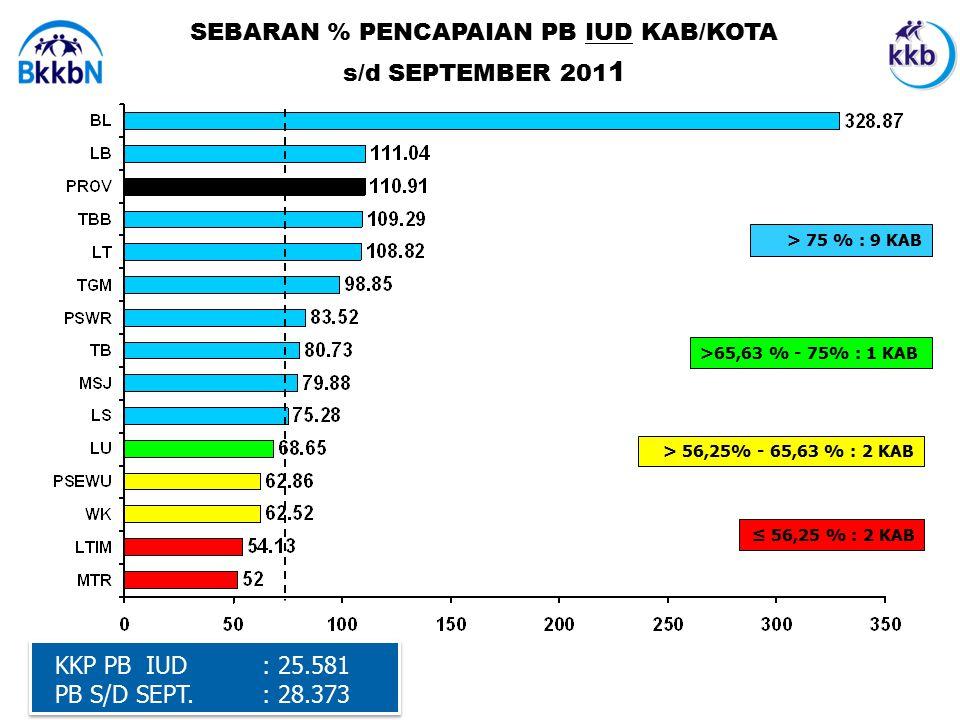 SEBARAN % PENCAPAIAN PB IUD KAB/KOTA s/d SEPTEMBER 201 1 KKP PB IUD : 25.581 PB S/D SEPT.